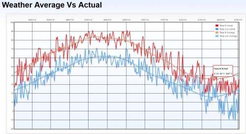 Graph of daytime highs and lows vs averages